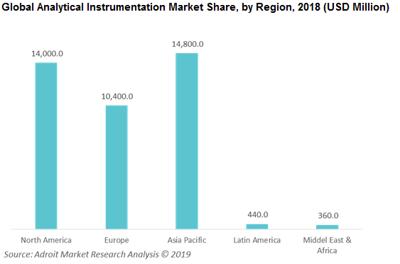 Global Analytical Instrumentation Market Share, by Region, 2018 (USD Million)