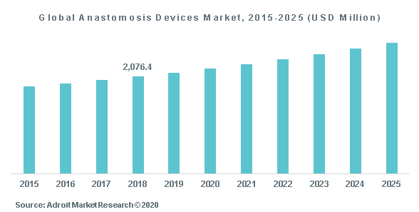 Global Anastomosis Devices Market, 2015-2025 (USD Million)