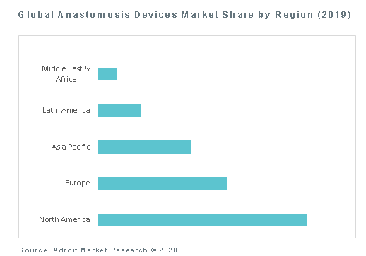 Global Anastomosis Devices Market Share by Region (2019)