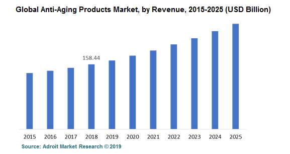 Global Anti-Aging Products Market, by Revenue, 2015-2025 (USD Billion)