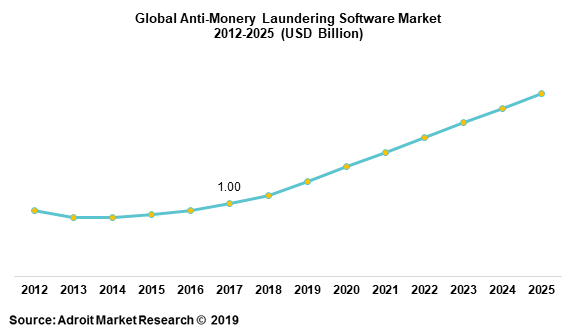 Global Anti-Monery Laundering Software Market 2012-2025 (USD Billion)