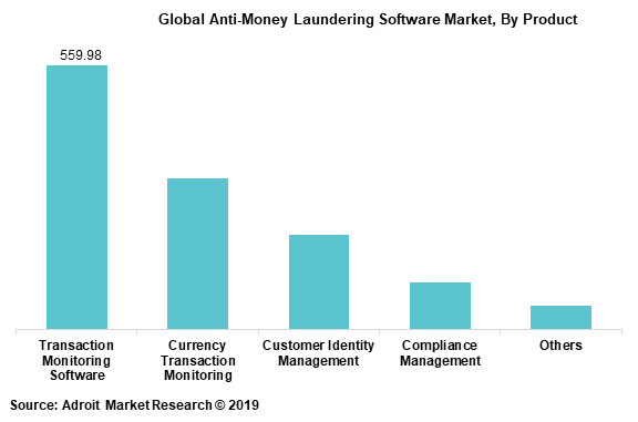 Global Anti-Money Laundering Software Market By Product