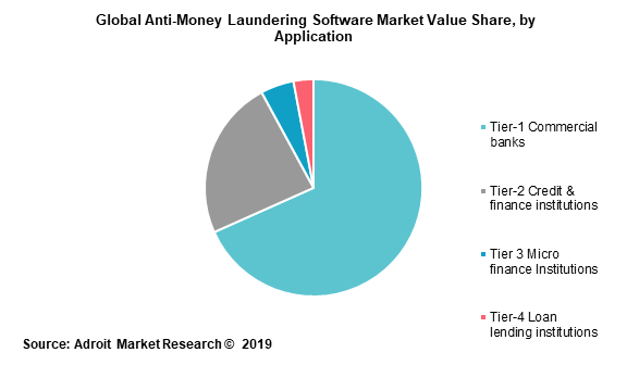 Global Anti-Money Laundering Software Market Value Share by Application