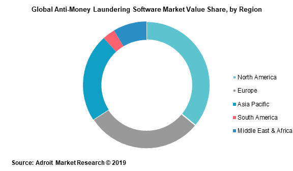 Global Anti-Money Laundering Software Market Value Share by Region