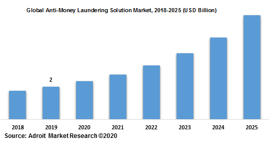 Global Anti-Money Laundering Solution Market 2018-2025