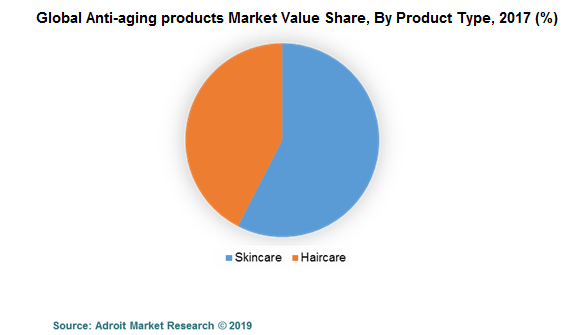 Global Anti-aging products Market Value Share, By Product Type, 2017 (%)