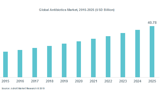 Global Antibiotics Market 2015-2025 (USD Billion)