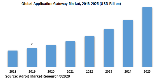Global Application Gateway Market 2018-2025