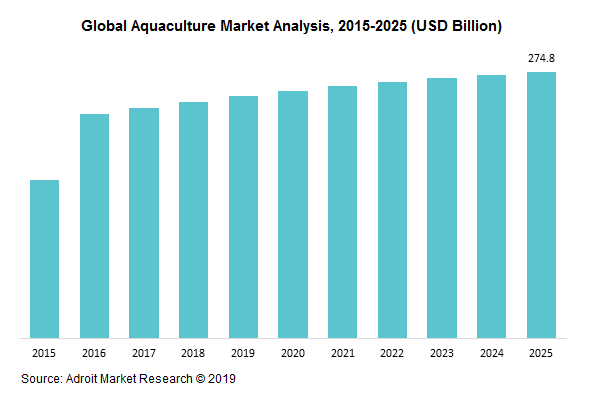 Aquaculture Market Size and Share Analysis (2018-2025)