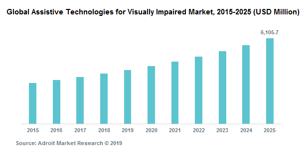 Global Assistive Technologies for Visually Impaired Market, 2015-2025 (USD Million)