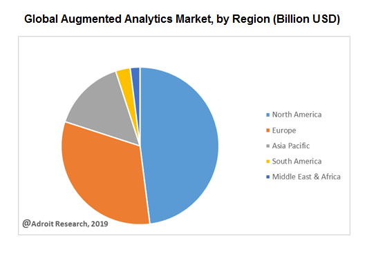 Global Augmented Analytics Market, by Region (Billion USD)
