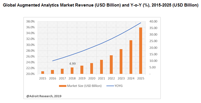 Global Augmented Analytics Market Revenue (USD Billion) and Y-o-Y (%), 2015-2025 (USD Billion)