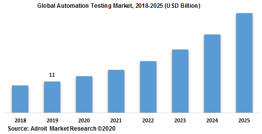 Global Automation Testing Market 2018-2025
