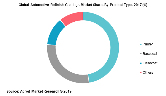 Global Automotive Refinish Coatings Market Share, By Product Type, 2017 (%)