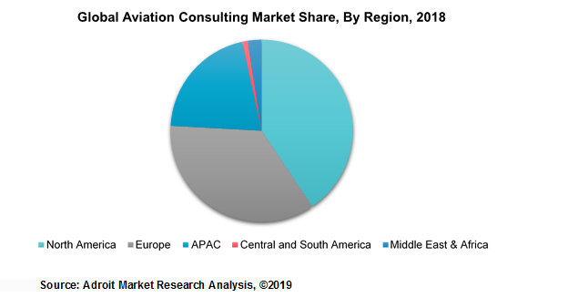 Global Aviation Consulting Market Share, By Region, 2018