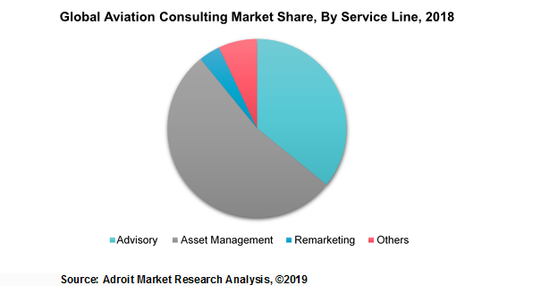 Global Aviation Consulting Market Share, By Service Line, 2018