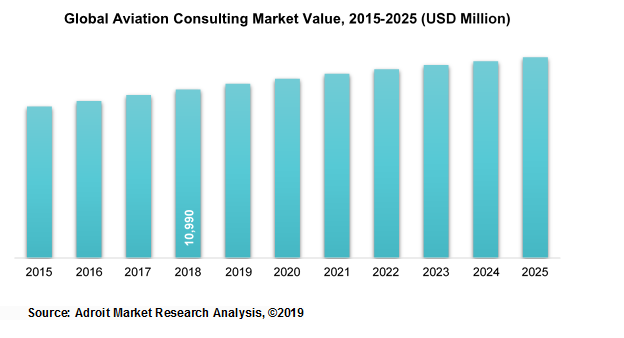Global Aviation Consulting Market Value, 2015-2025 (USD Million)