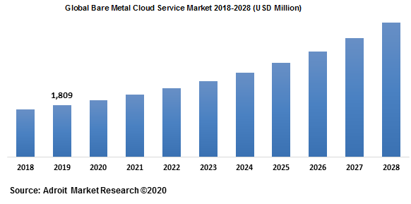 Global Bare Metal Cloud Service Market 2018-2028