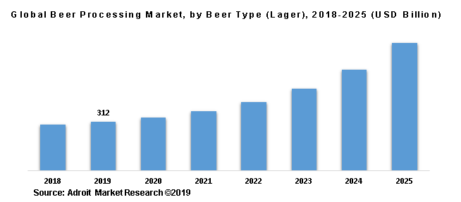Global Beer Processing Market, by Beer Type (Lager), 2018-2025 (USD Billion)