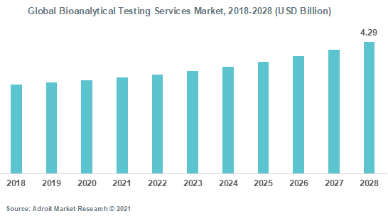 Global Bioanalytical Testing Services Market 2018-2028