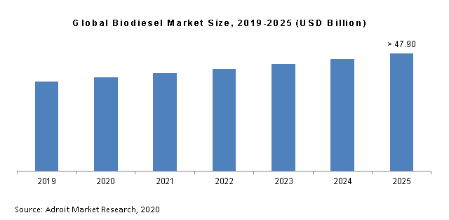 Global Biodiesel Market Size, 2019-2025 (USD Billion)