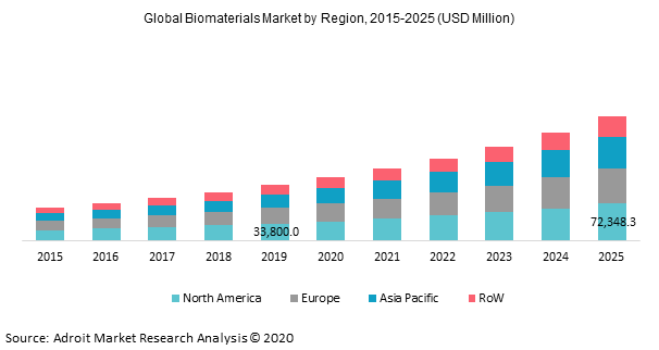 Global Biomaterials Market by Region, 2015-2025 (USD Million)