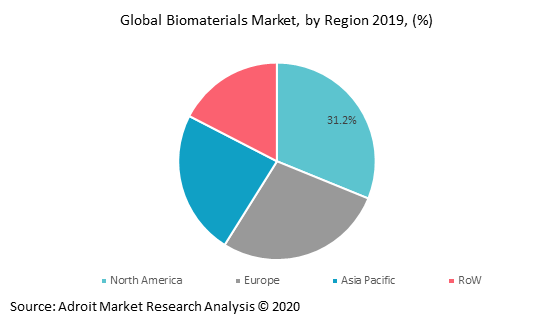 Global Biomaterials Market by Region 2019