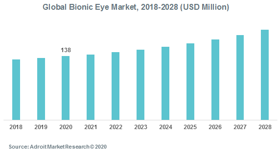Global Bionic Eye Market 2018-2028