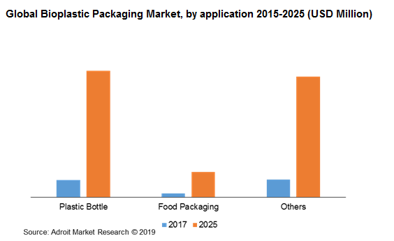 Global Bioplastic Packaging Market, by application 2015-2025 (USD Million)