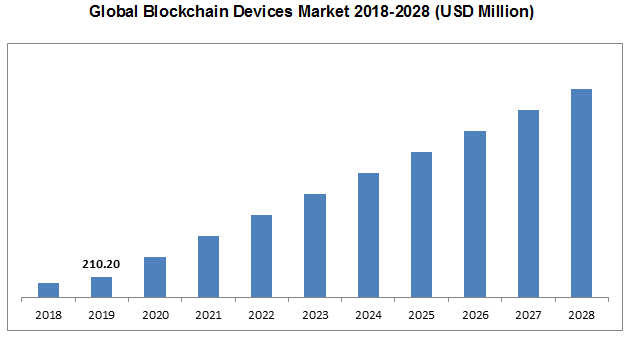 Global Blockchain Devices Market 2018-2028