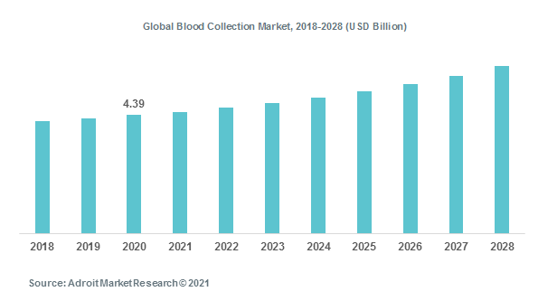 Global Blood Collection Market, 2018-2028 (USD Billion)