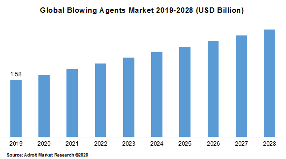Global Blowing Agents Market 2019-2028