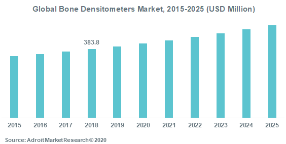 Global Bone Densitometers Market 2015-2025 (USD Million)