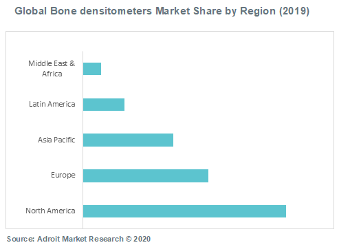 Global Bone densitometers Market Share by Region (2019)