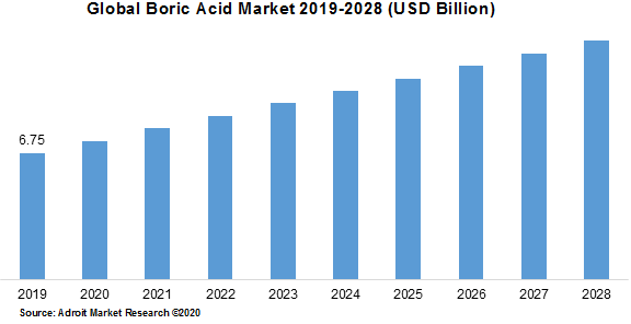 Global Boric Acid Market 2019-2028