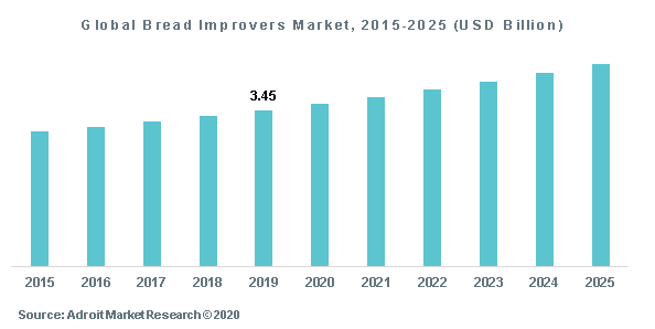 Global Bread Improvers Market, 2015-2025 (USD Billion)
