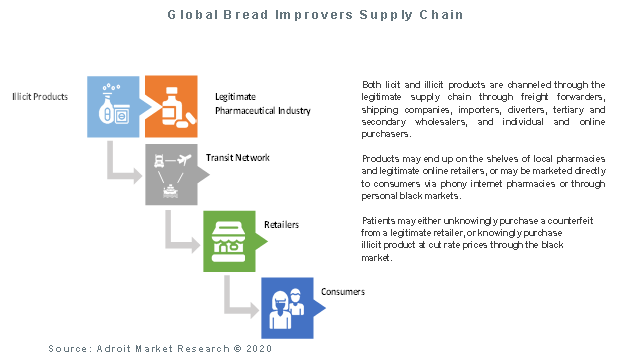Global Bread Improvers Supply Chain