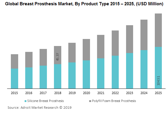 Global Breast Prosthesis Market, By Product Type 2015 – 2025, (USD Million)