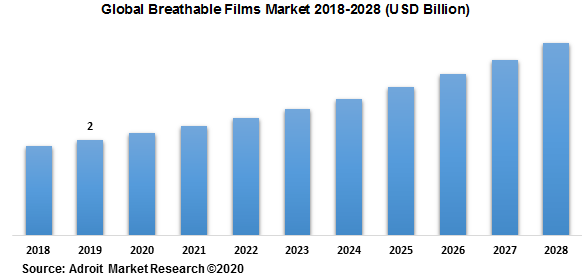 Global Breathable Films Market 2018-2028 (USD Billion)