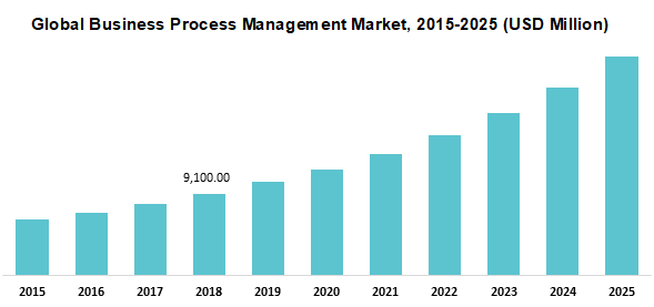 Global Business Process Management Market 2015-2025 (USD Million)