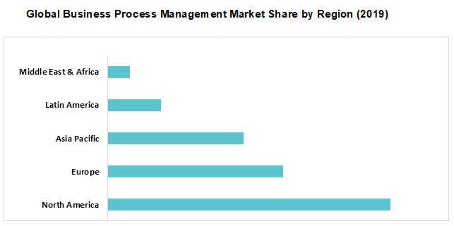 Global Business Process Management Market Share by Region (2019)