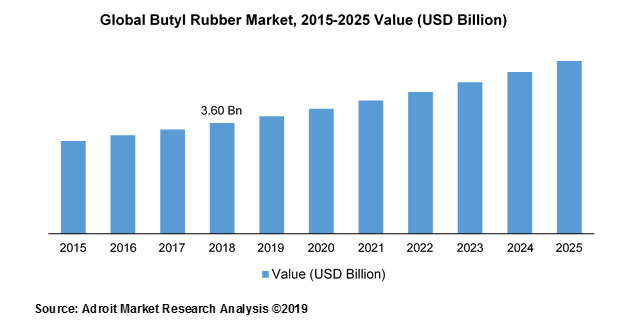 Global Butyl Rubber Market, 2015-2025 Value (USD Billion)