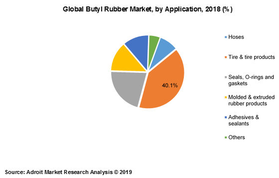 Global Butyl Rubber Market, by Application, 2018(%)