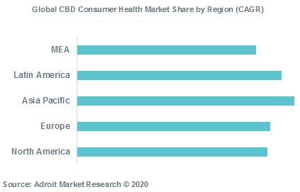 Global CBD Consumer Health Market Share by Region