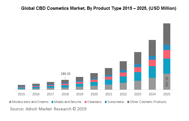 Global CBD Cosmetics Market, By Product Type 2015 – 2025, (USD Million)