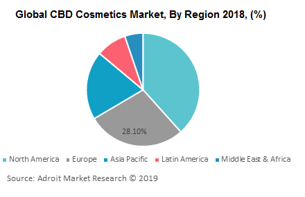 Global CBD Cosmetics Market, By Region 2018, (%)