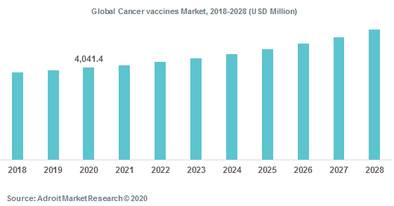 Global Cancer vaccines Market 2018-2028