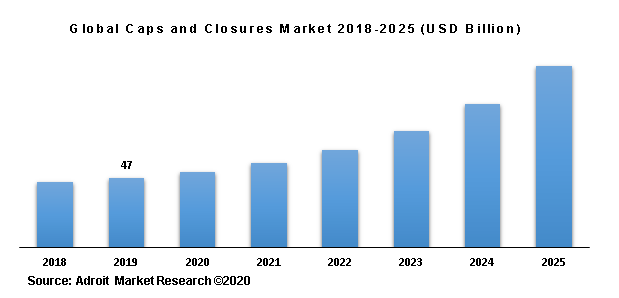 Global Caps and Closures Market 2018-2025 (USD Billion)