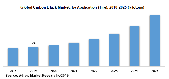 Global Carbon Black Market, by Application (Tire), 2018-2025 (kilotons)