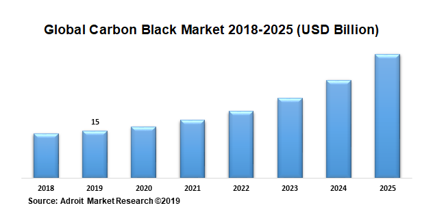 Global Carbon Black Market 2018-2025 (USD Billion)